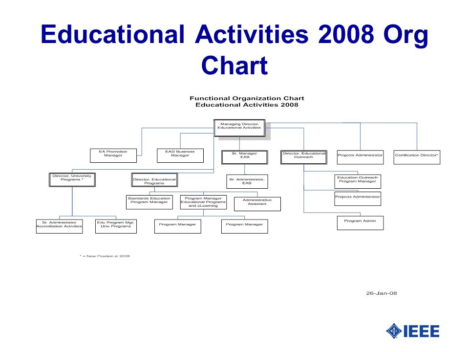 Educational Activities 2008 Org Chart