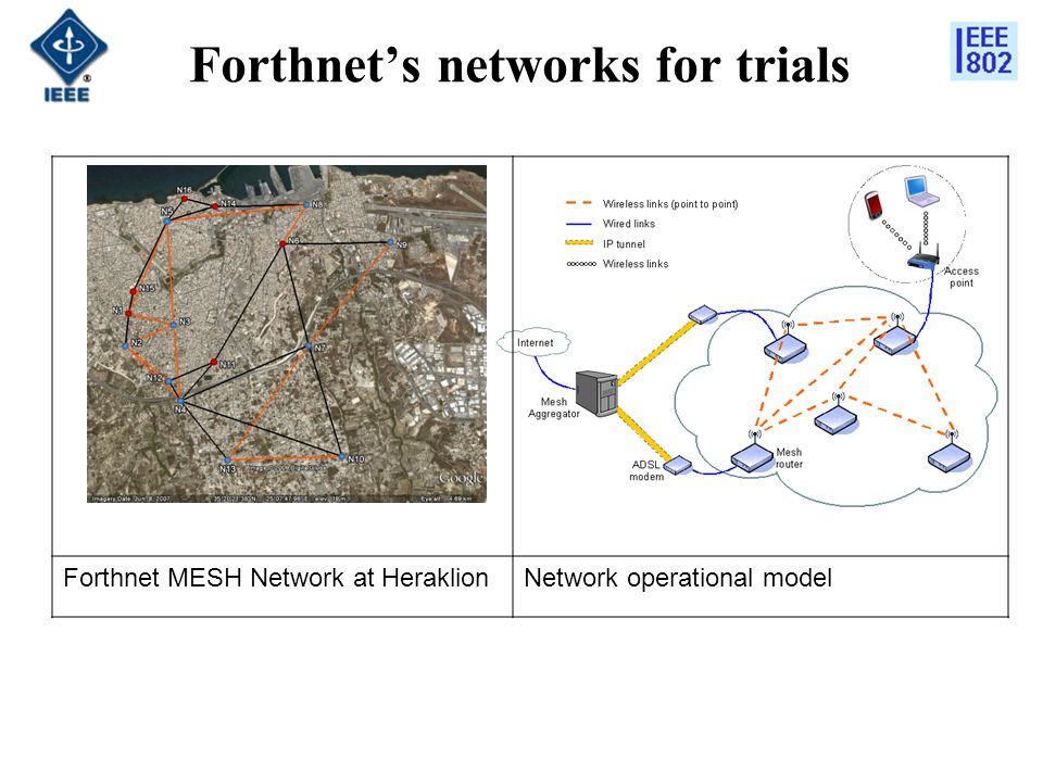 Forthnet's networks for trials Forthnet MESH Network at HeraklionNetwork operational model