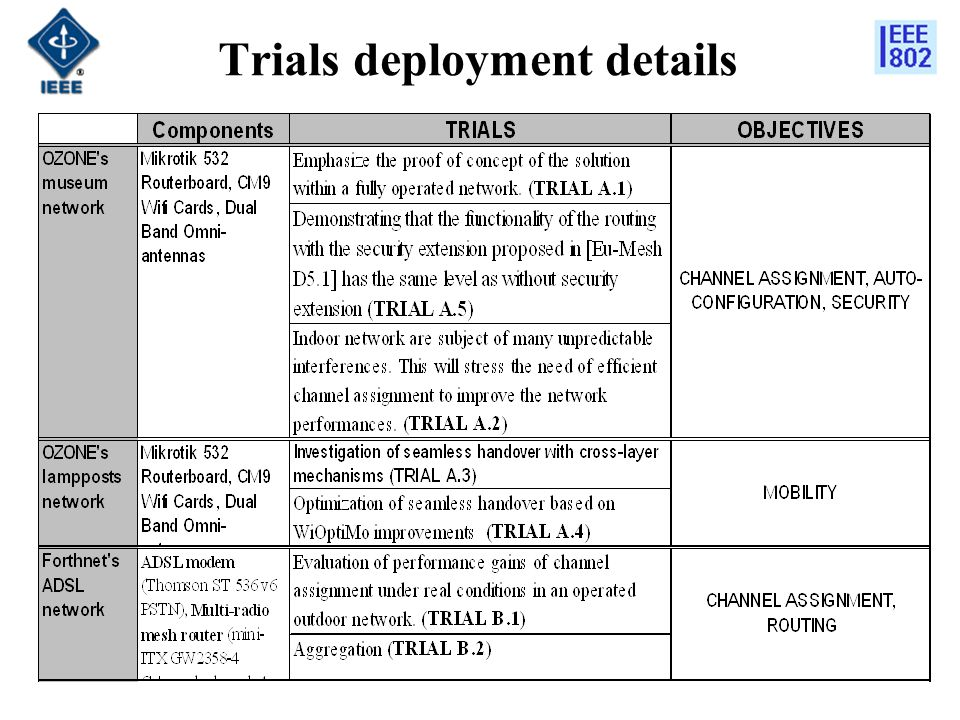 Trials deployment details