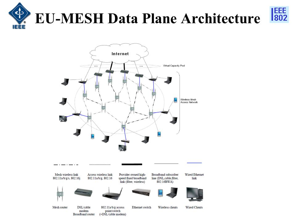EU-MESH Data Plane Architecture
