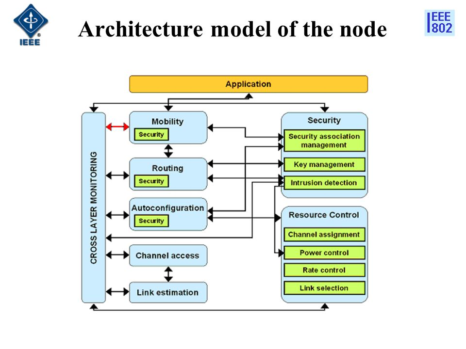 Architecture model of the node