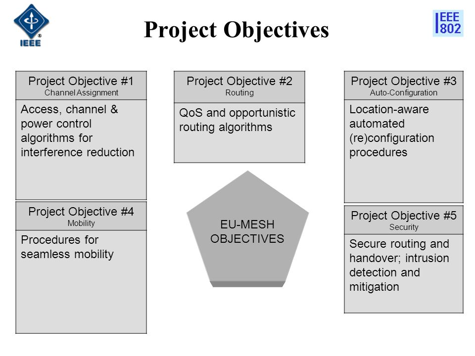 Project Objectives Project Objective #1 Channel Assignment Access, channel & power control algorithms for interference reduction Project Objective #2 Routing QoS and opportunistic routing algorithms Project Objective #3 Auto-Configuration Location-aware automated (re)configuration procedures EU-MESH OBJECTIVES Project Objective #4 Mobility Procedures for seamless mobility Project Objective #5 Security Secure routing and handover; intrusion detection and mitigation
