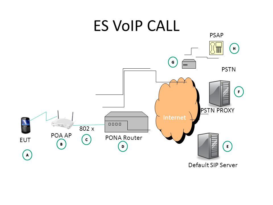 ES VoIP CALL Internet PSAP POA AP PONA Router EUT PSTN PROXY 802 x PSTN Default SIP Server