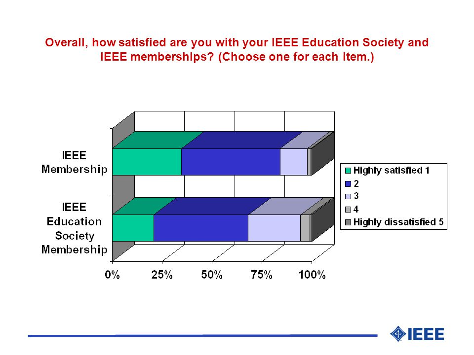 Overall, how satisfied are you with your IEEE Education Society and IEEE memberships.
