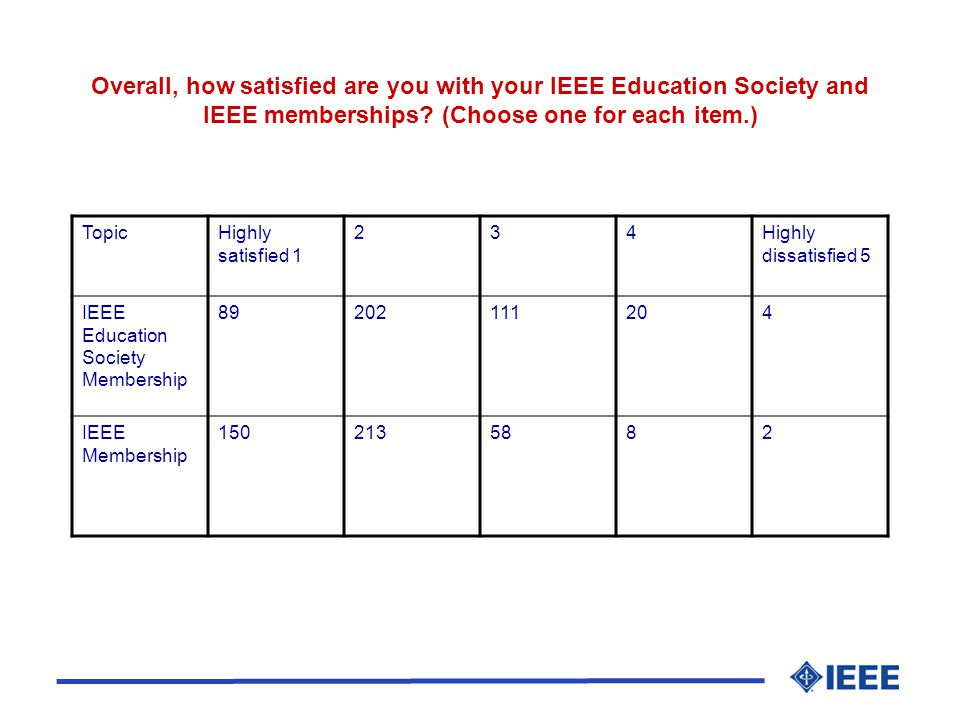 TopicHighly satisfied 1 234Highly dissatisfied 5 IEEE Education Society Membership 89202111204 IEEE Membership 1502135882