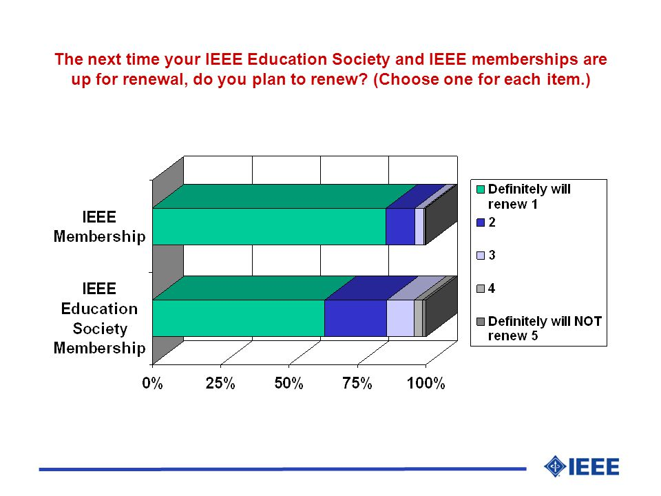 The next time your IEEE Education Society and IEEE memberships are up for renewal, do you plan to renew.