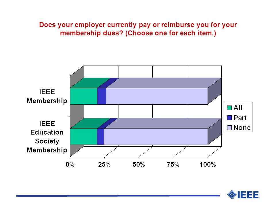 Does your employer currently pay or reimburse you for your membership dues.
