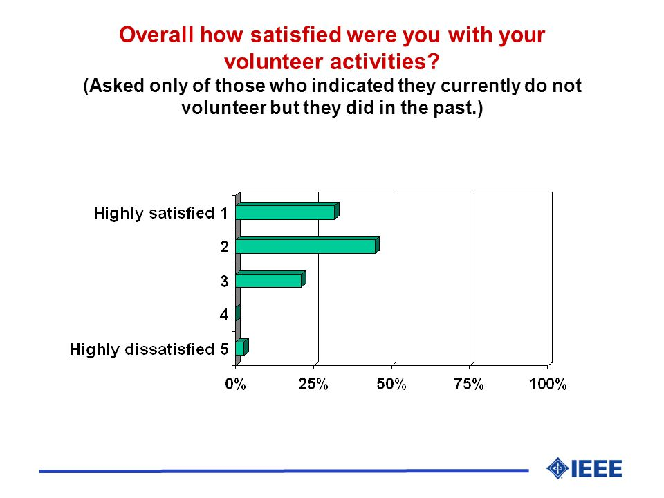 Overall how satisfied were you with your volunteer activities.