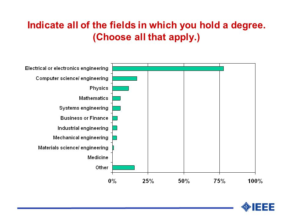 Indicate all of the fields in which you hold a degree. (Choose all that apply.)