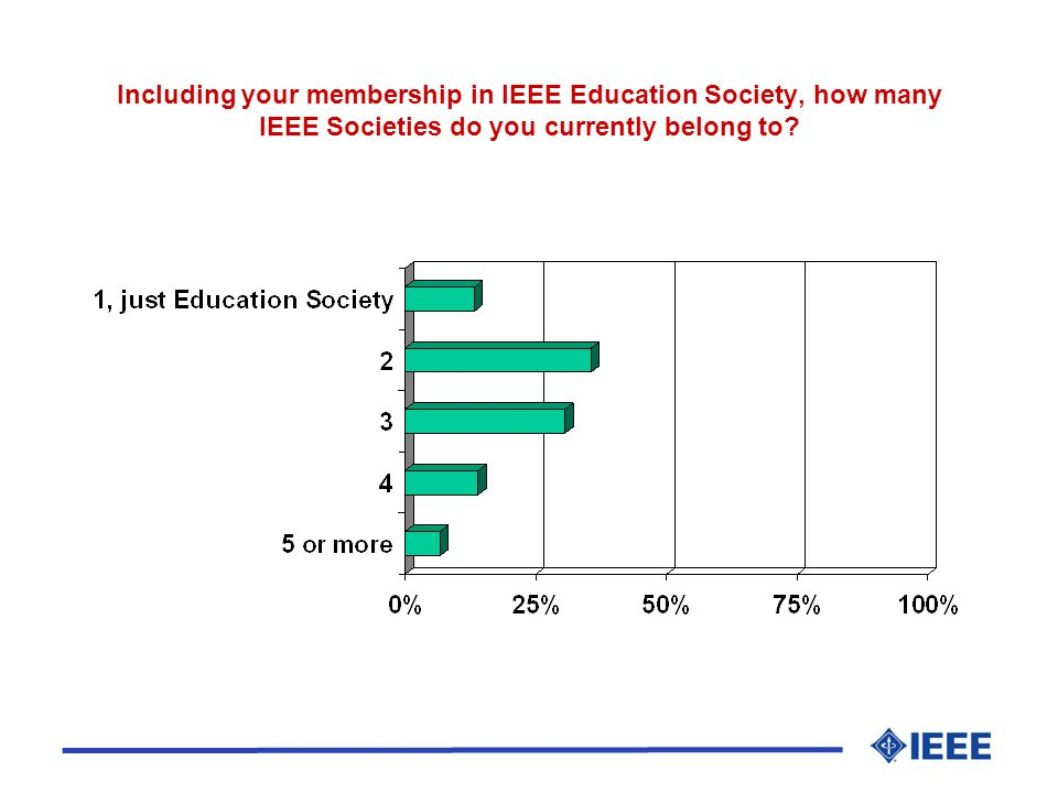 Including your membership in IEEE Education Society, how many IEEE Societies do you currently belong to?