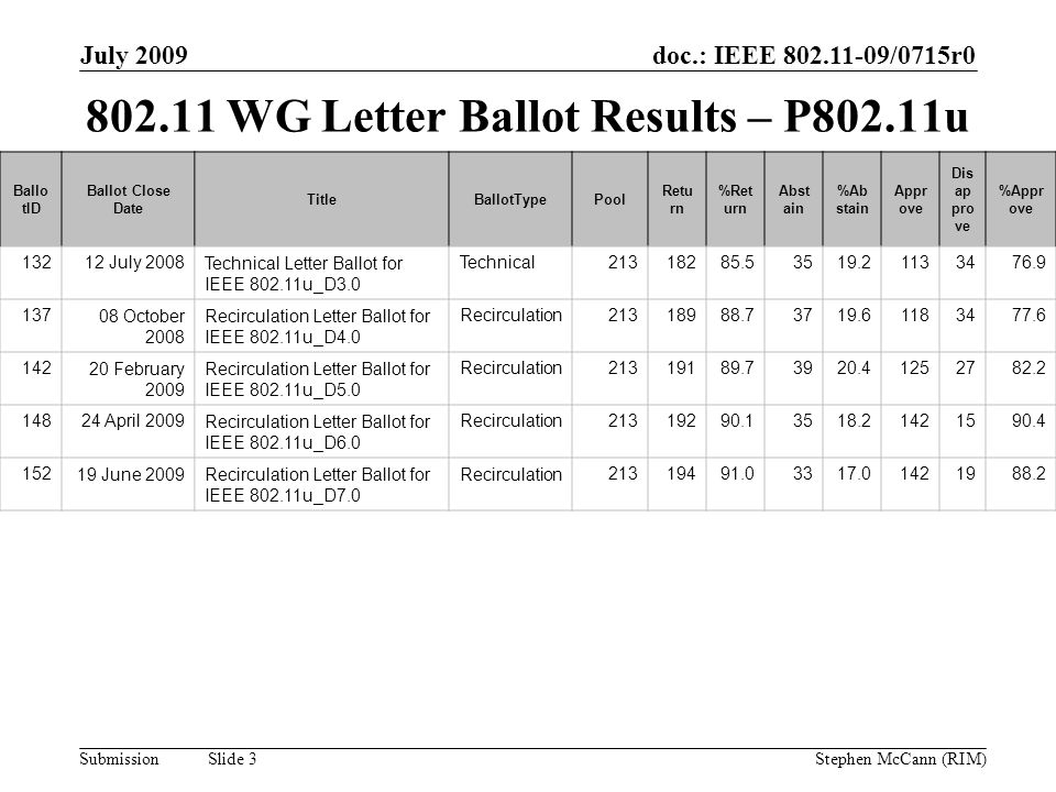 doc.: IEEE 802.11-09/0715r0 Submission July 2009 Stephen McCann (RIM) Slide 3 802.11 WG Letter Ballot Results – P802.11u Ballo tID Ballot Close Date TitleBallotTypePool Retu rn %Ret urn Abst ain %Ab stain Appr ove Dis ap pro ve %Appr ove 13212 July 2008Technical Letter Ballot for IEEE 802.11u_D3.0 Technical21318285.53519.21133476.9 13708 October 2008 Recirculation Letter Ballot for IEEE 802.11u_D4.0 Recirculation21318988.73719.61183477.6 14220 February 2009 Recirculation Letter Ballot for IEEE 802.11u_D5.0 Recirculation21319189.73920.41252782.2 14824 April 2009Recirculation Letter Ballot for IEEE 802.11u_D6.0 Recirculation21319290.13518.21421590.4 15219 June 2009Recirculation Letter Ballot for IEEE 802.11u_D7.0 Recirculation21319491.03317.01421988.2