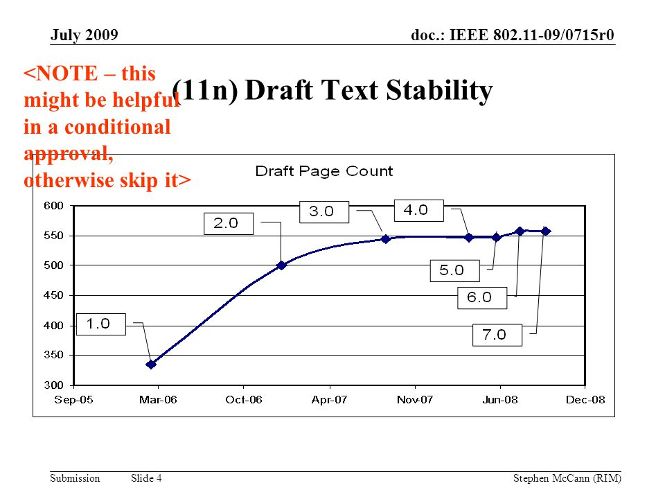 doc.: IEEE 802.11-09/0715r0 Submission July 2009 Stephen McCann (RIM) Slide 4 (11n) Draft Text Stability