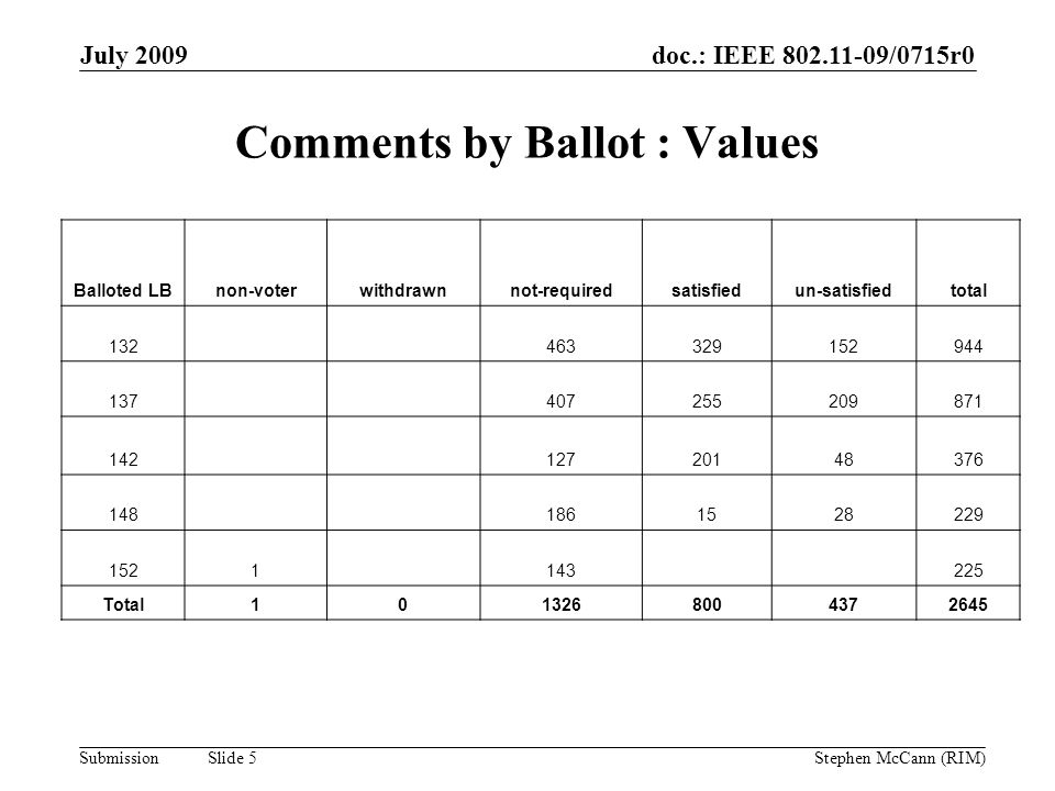 doc.: IEEE 802.11-09/0715r0 Submission July 2009 Stephen McCann (RIM) Slide 5 Comments by Ballot : Values Balloted LBnon-voterwithdrawnnot-requiredsat