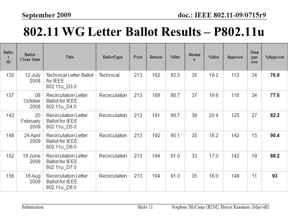 doc.: IEEE 802.11-09/0715r9 Submission September 2009 Stephen McCann (RIM), Bruce Kraemer (Marvell) 802.11 WG Letter Ballot Results – P802.11u Ballo t ID Ballot Close Date TitleBallotTypePoolReturn%Rtn Abstai n %AbsApprove Disa ppr ove %Approve 13212 July 2008 Technical Letter Ballot for IEEE 802.11u_D3.0 Technical21318285.53519.21133476.9 13708 October 2008 Recirculation Letter Ballot for IEEE 802.11u_D4.0 Recirculation21318988.73719.61183477.6 14220 February 2009 Recirculation Letter Ballot for IEEE 802.11u_D5.0 Recirculation21319189.73920.41252782.2 14824 April 2009 Recirculation Letter Ballot for IEEE 802.11u_D6.0 Recirculation21319290.13518.21421590.4 15219 June 2009 Recirculation Letter Ballot for IEEE 802.11u_D7.0 Recirculation21319491.03317.01421988.2 15618 Aug 2009 Recirculation Letter Ballot for IEEE 802.11u_D8.0 Recirculation21319491.03518.01481193 Slide 11