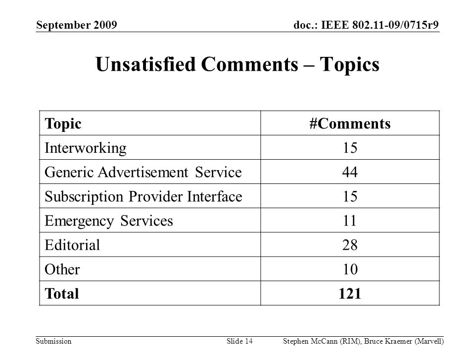 doc.: IEEE 802.11-09/0715r9 Submission September 2009 Stephen McCann (RIM), Bruce Kraemer (Marvell) Unsatisfied Comments – Topics Topic#Comments Inter