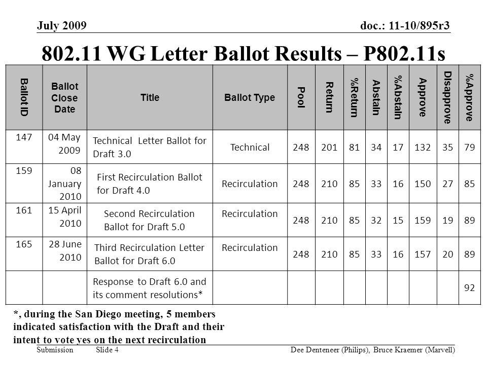 doc.: 11-10/895r3 Submission July 2009 Dee Denteneer (Philips), Bruce Kraemer (Marvell) Slide 4 802.11 WG Letter Ballot Results – P802.11s Ballot ID B