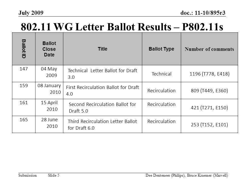 doc.: 11-10/895r3 Submission July 2009 Dee Denteneer (Philips), Bruce Kraemer (Marvell) Slide 5 802.11 WG Letter Ballot Results – P802.11s Ballot ID B
