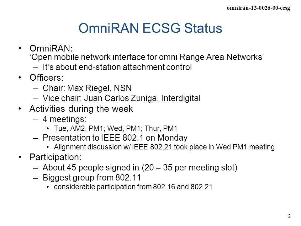 omniran-13-0026-00-ecsg 2 OmniRAN ECSG Status OmniRAN: 'Open mobile network interface for omni Range Area Networks' –It's about end-station attachment control Officers: –Chair: Max Riegel, NSN –Vice chair: Juan Carlos Zuniga, Interdigital Activities during the week –4 meetings: Tue, AM2, PM1; Wed, PM1; Thur, PM1 –Presentation to IEEE 802.1 on Monday Alignment discussion w/ IEEE 802.21 took place in Wed PM1 meeting Participation: –About 45 people signed in (20 – 35 per meeting slot) –Biggest group from 802.11 considerable participation from 802.16 and 802.21