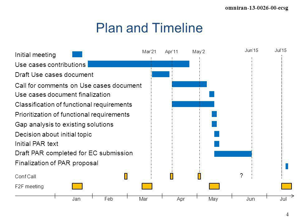 omniran-13-0026-00-ecsg 4 Plan and Timeline Initial meeting JanFebMarAprMayJunJul F2F meeting Conf Call Draft Use cases document Call for comments on Use cases document Use cases contributions Classification of functional requirements Gap analysis to existing solutions Finalization of PAR proposal Decision about initial topic Draft PAR completed for EC submission Use cases document finalization Prioritization of functional requirements .
