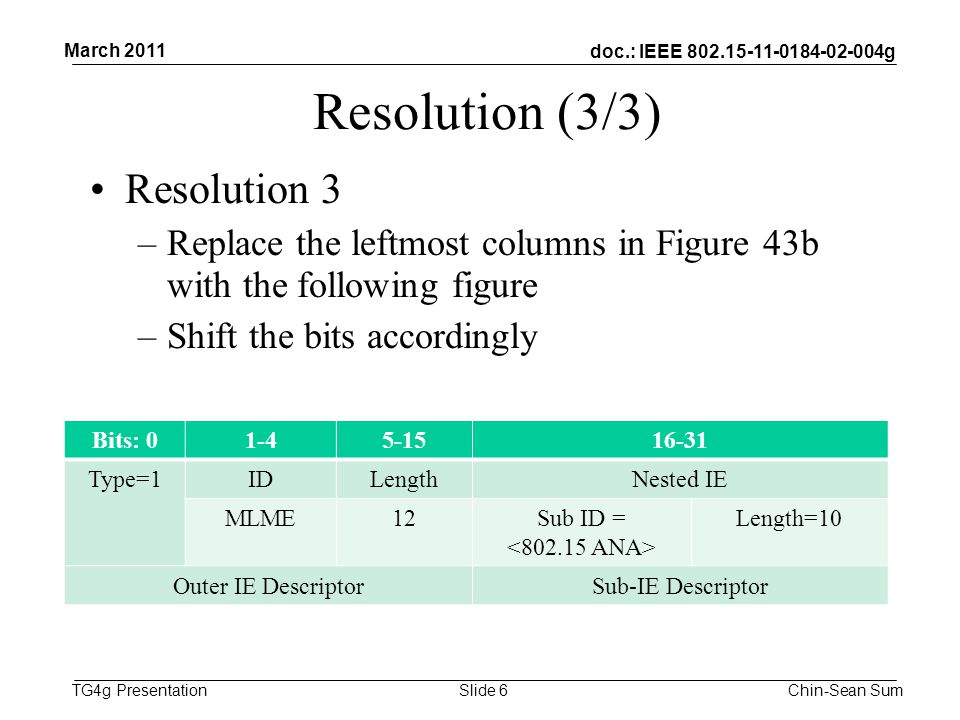 doc.: IEEE g TG4g Presentation Resolution (3/3) Resolution 3 –Replace the leftmost columns in Figure 43b with the following figure –Shift the bits accordingly March 2011 Chin-Sean SumSlide 6 Bits: Type=1IDLengthNested IE MLME12Sub ID = Length=10 Outer IE DescriptorSub-IE Descriptor