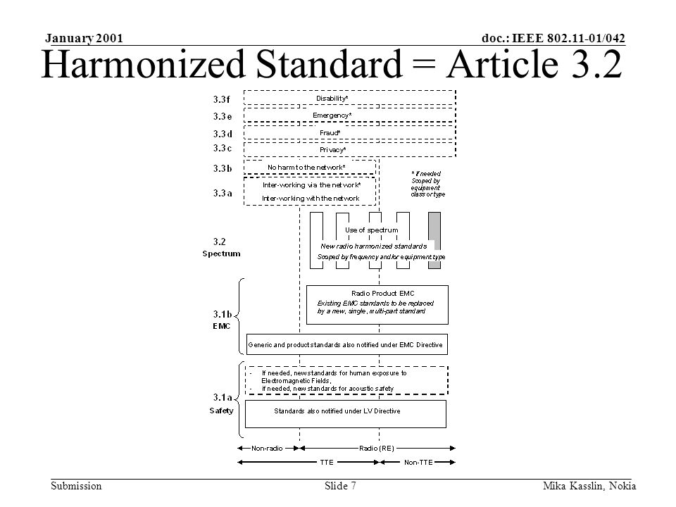 doc.: IEEE 802.11-01/042 Submission January 2001 Mika Kasslin, NokiaSlide 8 Harmonized EN Requirements: –Carrier frequencies and channelization –RF output power –Transmitter unwanted emissions outside the band within the band –Receiver spurious emissions –DFS –TPC
