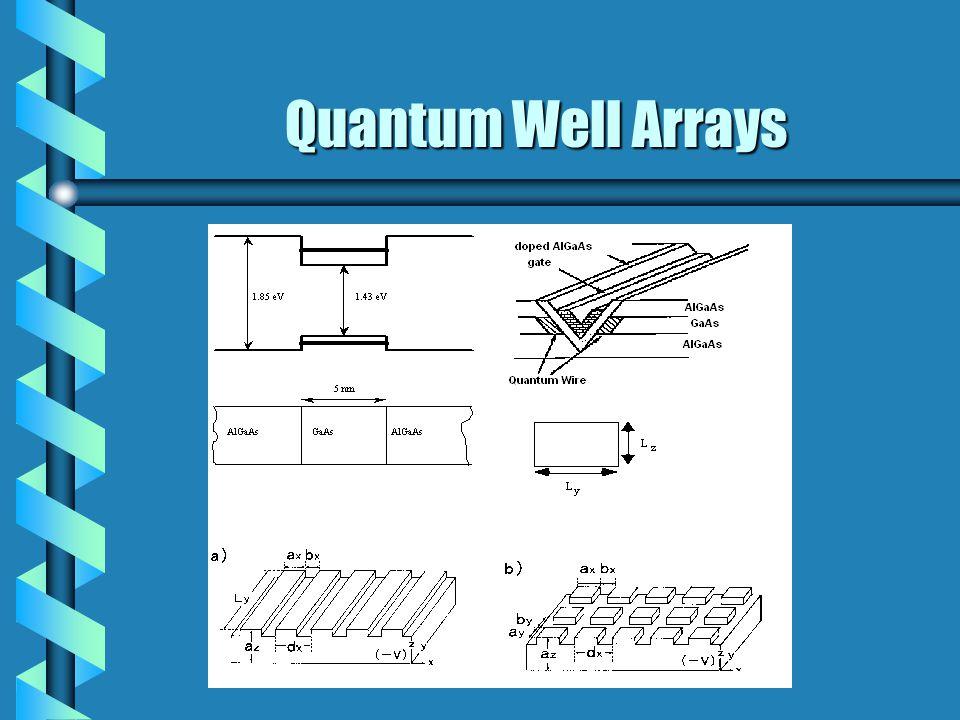 Quantum Well Wire Quantum Box (Dot)