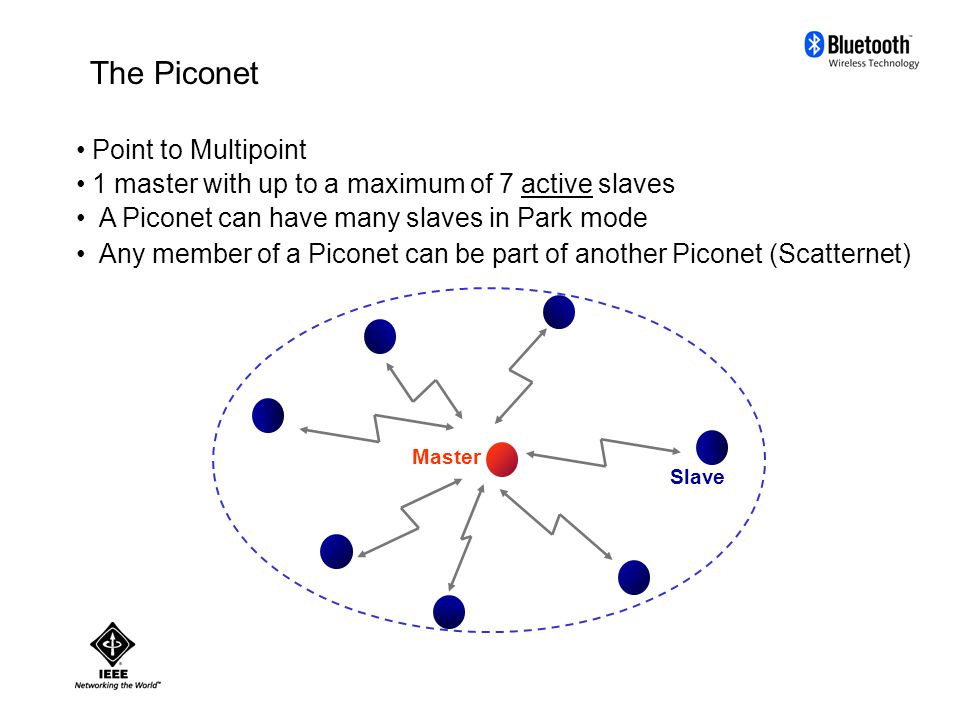 The Piconet Point to Multipoint 1 master with up to a maximum of 7 active slaves A Piconet can have many slaves in Park mode Any member of a Piconet can be part of another Piconet (Scatternet) Master Slave
