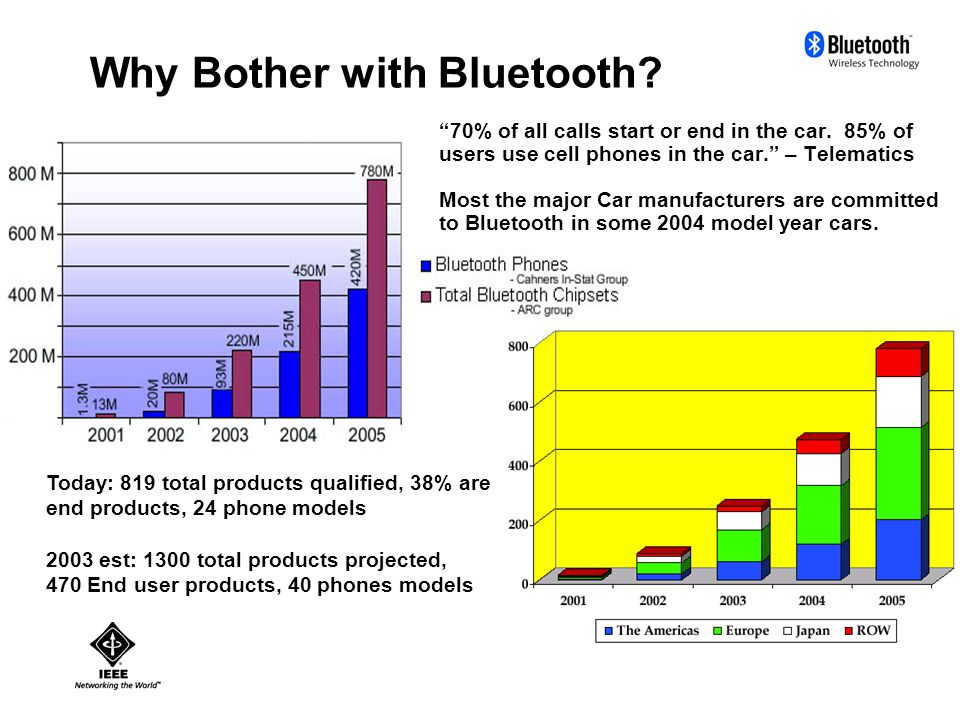 Bluetooth Technical Overview BT supports 1 Mbit/sec data rates – divided between data and voice channels.