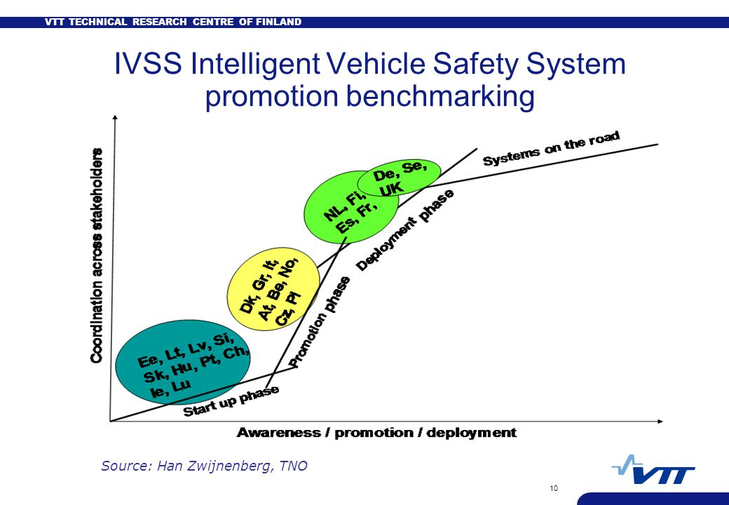 VTT TECHNICAL RESEARCH CENTRE OF FINLAND 10 IVSS Intelligent Vehicle Safety System promotion benchmarking Source: Han Zwijnenberg, TNO