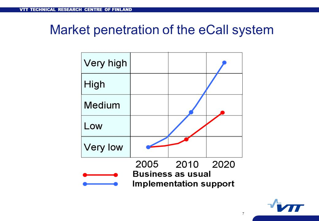 VTT TECHNICAL RESEARCH CENTRE OF FINLAND 7 Market penetration of the eCall system
