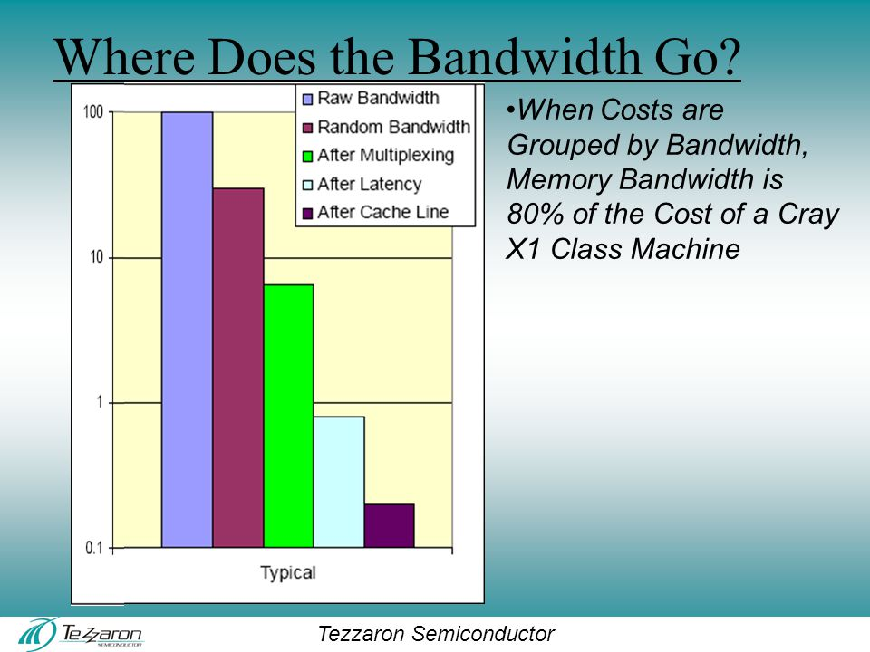 Tezzaron Semiconductor Where Does the Bandwidth Go.