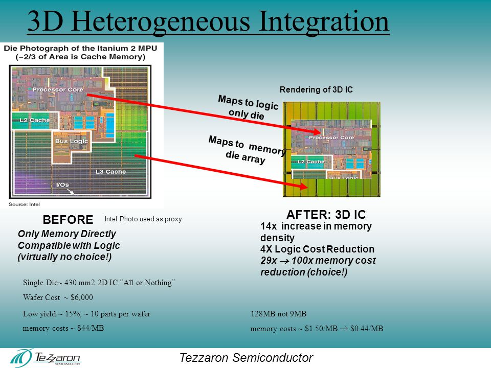 Tezzaron Semiconductor 3D Heterogeneous Integration Rendering of 3D IC Maps to memory die array Maps to logic only die AFTER: 3D IC Single Die~ 430 mm2 2D IC All or Nothing Wafer Cost ~ $6,000 Low yield ~ 15%, ~ 10 parts per wafer128MB not 9MB memory costs ~ $44/MB memory costs ~ $1.50/MB  $0.44/MB 14x increase in memory density 4X Logic Cost Reduction 29x  100x memory cost reduction (choice!) Intel Photo used as proxy BEFORE Only Memory Directly Compatible with Logic (virtually no choice!)
