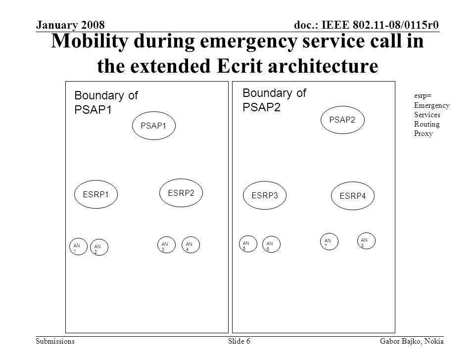doc.: IEEE /0115r0 Submissions January 2008 Gabor Bajko, NokiaSlide 6 Mobility during emergency service call in the extended Ecrit architecture Boundary of PSAP1 Boundary of PSAP2 PSAP1 PSAP2 ESRP2 ESRP1 ESRP4 ESRP3 AN 1 AN 2 AN 3 AN 4 AN 8 AN 7 AN 6 AN 5 esrp= Emergency Services Routing Proxy