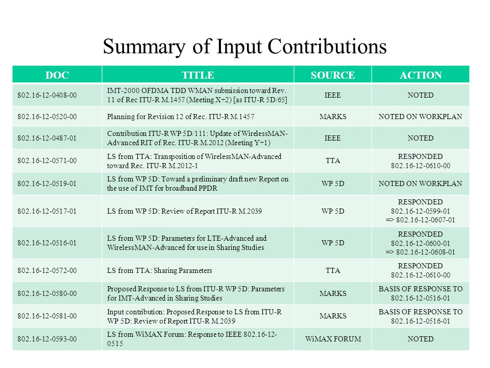 Summary of Input Contributions DOCTITLESOURCEACTION 802.16-12-0408-00 IMT-2000 OFDMA TDD WMAN submission toward Rev.