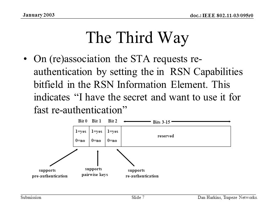 doc.: IEEE 802.11-03/095r0 Submission January 2003 Dan Harkins, Trapeze Networks.Slide 7 The Third Way On (re)association the STA requests re- authentication by setting the in RSN Capabilities bitfield in the RSN Information Element.