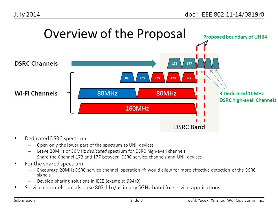 July 2014 doc.: IEEE 802.11-14/0819r0 Tevfik Yucek, Xinzhou Wu, Qualcomm Inc.Slide 3Submission Proposed boundary of UNII4 Overview of the Proposal Ded