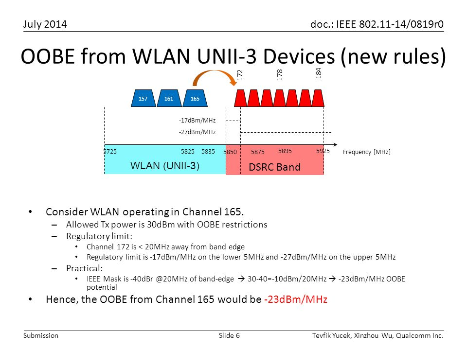 July 2014 doc.: IEEE 802.11-14/0819r0 Tevfik Yucek, Xinzhou Wu, Qualcomm Inc.Slide 6Submission OOBE from WLAN UNII-3 Devices (new rules) Consider WLAN