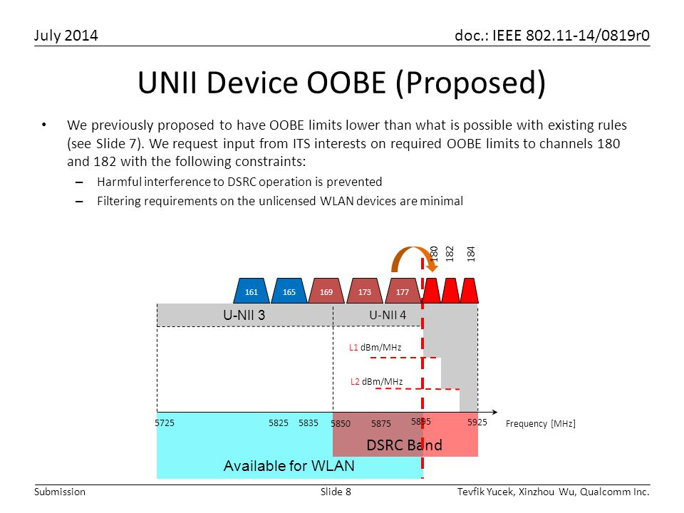 July 2014 doc.: IEEE 802.11-14/0819r0 Tevfik Yucek, Xinzhou Wu, Qualcomm Inc.Slide 8Submission UNII Device OOBE (Proposed) We previously proposed to h