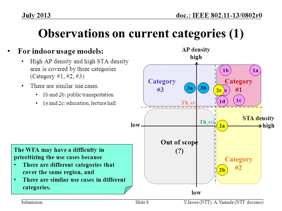 Submission doc.: IEEE 802.11-13/0802r0 Out of scope (?) Category #4 July 2013 Y.Inoue (NTT), A.Yamada (NTT docomo)Slide 7 Observations on current categories (2) For outdoor usage models: Both category #1 and category #4 cover the same region, i.e., high AP density and high STA There are regions not covered by current categories Need to discuss whether to include those regions There are similar use cases.