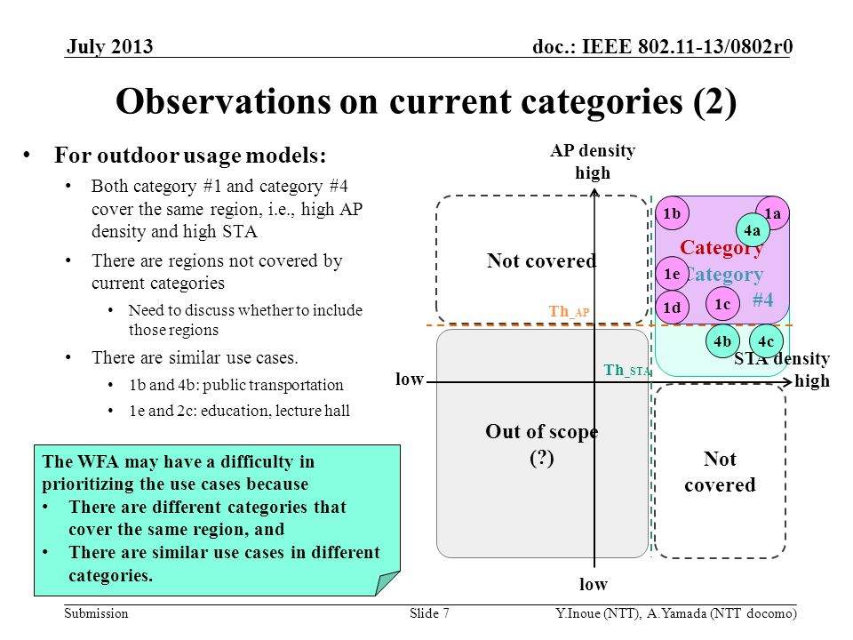 Submission doc.: IEEE 802.11-13/0802r0 Proposed changes to current categories We have two proposals 1.Simplify the category No overlapped region between the categories 2.Merge the similar use cases For example, The use cases 1e and 2c are merged to 1e' An example of indoor categorization is shown here.