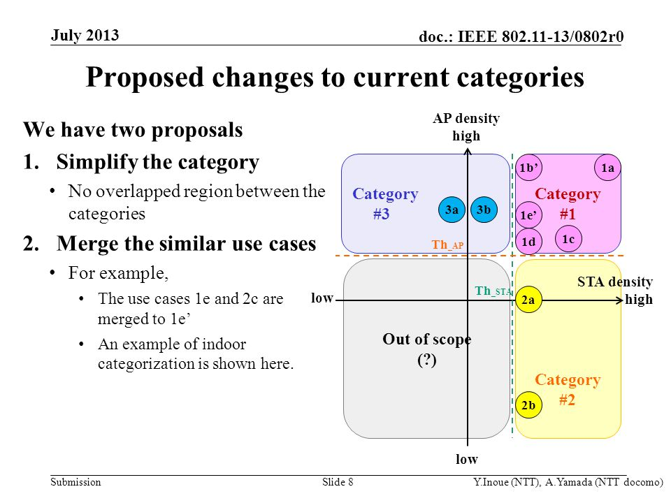 Submission doc.: IEEE /0802r0 Proposed changes to current categories We have two proposals 1.Simplify the category No overlapped region between the categories 2.Merge the similar use cases For example, The use cases 1e and 2c are merged to 1e' An example of indoor categorization is shown here.