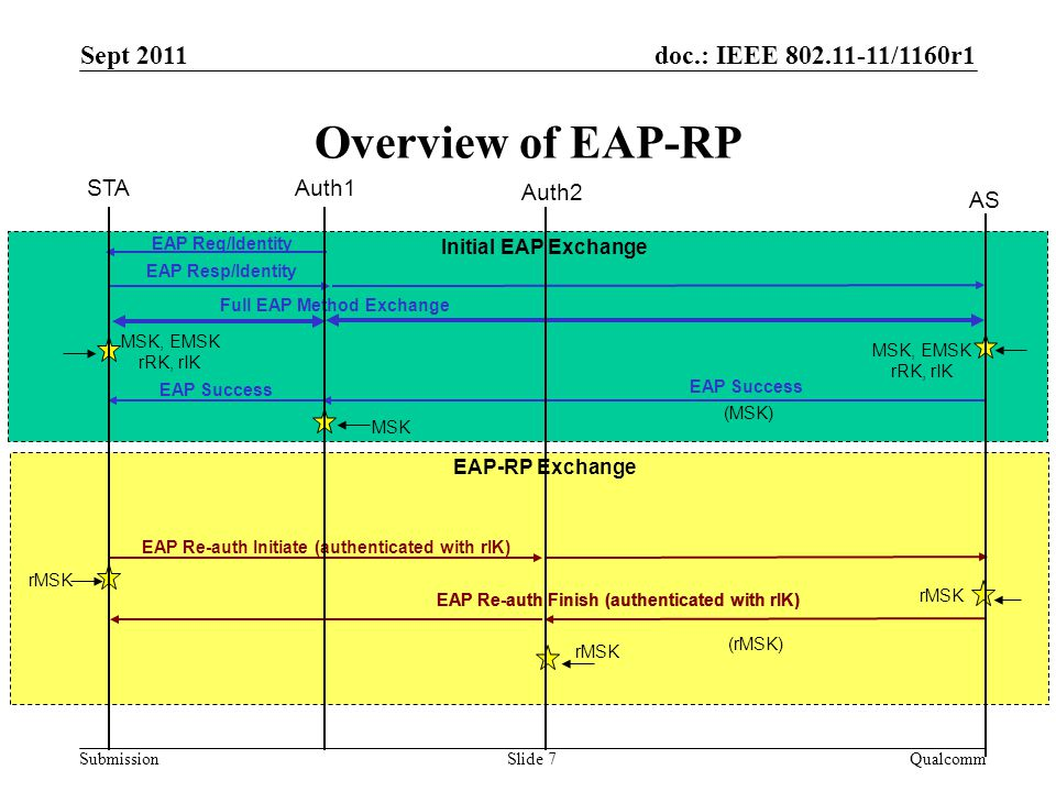 doc.: IEEE 802.11-11/1160r1 Submission Overview of EAP-RP Sept 2011 QualcommSlide 7 STAAuth1 Full EAP Method Exchange Auth2 MSK, EMSK rRK, rIK AS MSK, EMSK rRK, rIK EAP Success (MSK) EAP Success Initial EAP Exchange MSK EAP Req/Identity EAP Resp/Identity EAP Re-auth Initiate (authenticated with rIK) EAP Re-auth Finish (authenticated with rIK) rMSK EAP-RP Exchange (rMSK) rMSK EAP Re-auth Finish (authenticated with rIK)