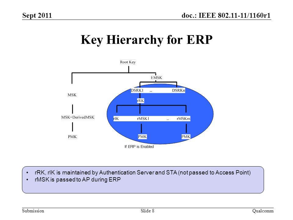 doc.: IEEE 802.11-11/1160r1 Submission Key Hierarchy for ERP Sept 2011 QualcommSlide 8 rRK, rIK is maintained by Authentication Server and STA (not passed to Access Point) rMSK is passed to AP during ERP