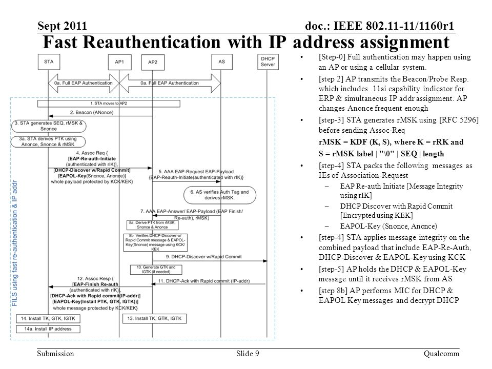 doc.: IEEE 802.11-11/1160r1 Submission Fast Reauthentication with IP address assignment Sept 2011 QualcommSlide 9 [Step-0] Full authentication may happen using an AP or using a cellular system.