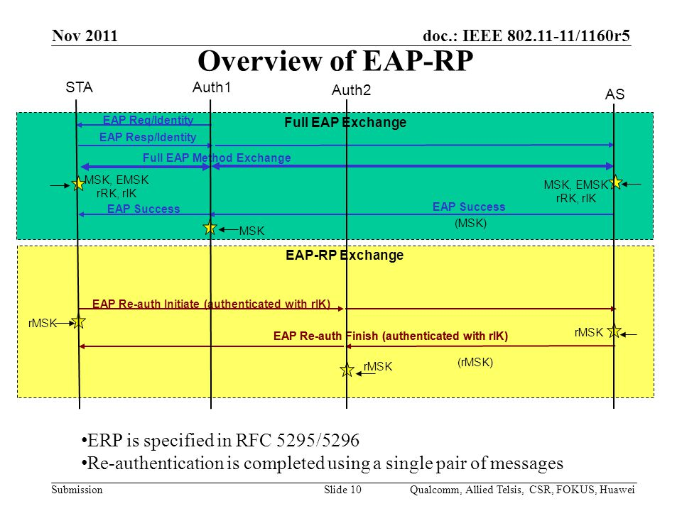 doc.: IEEE /1160r5 Submission Overview of EAP-RP Nov 2011 Qualcomm, Allied Telsis, CSR, FOKUS, HuaweiSlide 10 STAAuth1 Full EAP Method Exchange Auth2 MSK, EMSK rRK, rIK AS MSK, EMSK rRK, rIK EAP Success (MSK) EAP Success Full EAP Exchange MSK EAP Req/Identity EAP Resp/Identity EAP Re-auth Initiate (authenticated with rIK) EAP Re-auth Finish (authenticated with rIK) rMSK EAP-RP Exchange (rMSK) rMSK EAP Re-auth Finish (authenticated with rIK) ERP is specified in RFC 5295/5296 Re-authentication is completed using a single pair of messages