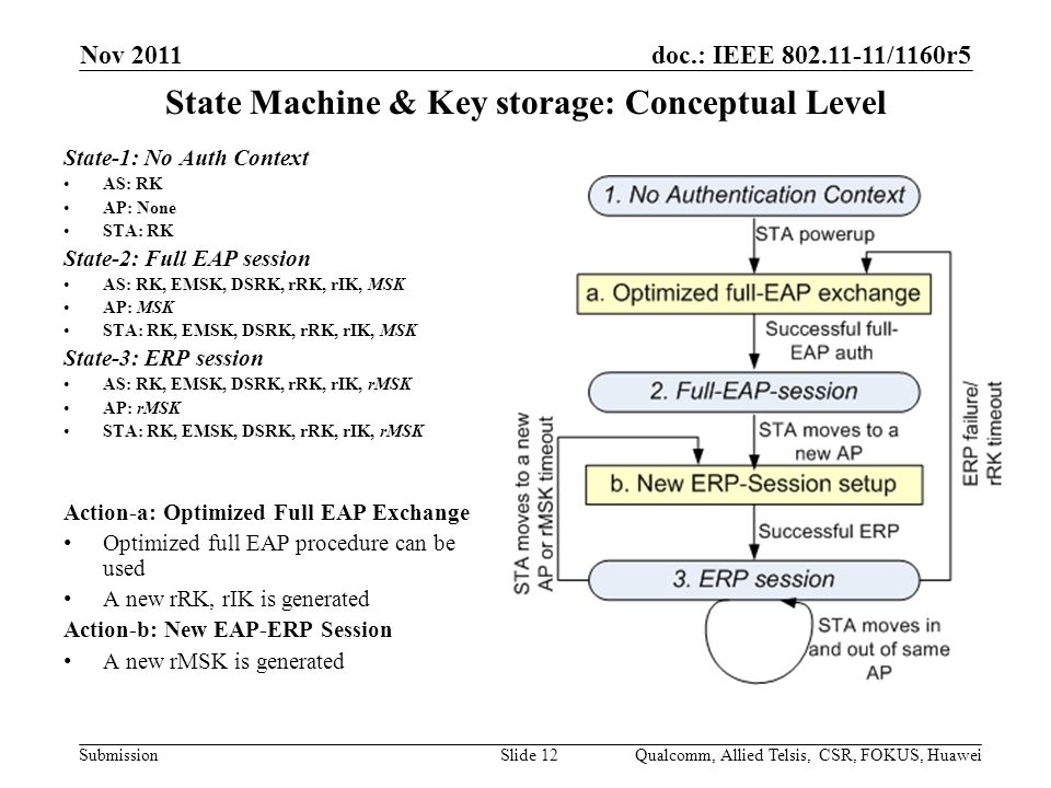 doc.: IEEE /1160r5 Submission State Machine & Key storage: Conceptual Level State-1: No Auth Context AS: RK AP: None STA: RK State-2: Full EAP session AS: RK, EMSK, DSRK, rRK, rIK, MSK AP: MSK STA: RK, EMSK, DSRK, rRK, rIK, MSK State-3: ERP session AS: RK, EMSK, DSRK, rRK, rIK, rMSK AP: rMSK STA: RK, EMSK, DSRK, rRK, rIK, rMSK Action-a: Optimized Full EAP Exchange Optimized full EAP procedure can be used A new rRK, rIK is generated Action-b: New EAP-ERP Session A new rMSK is generated Nov 2011 Qualcomm, Allied Telsis, CSR, FOKUS, HuaweiSlide 12