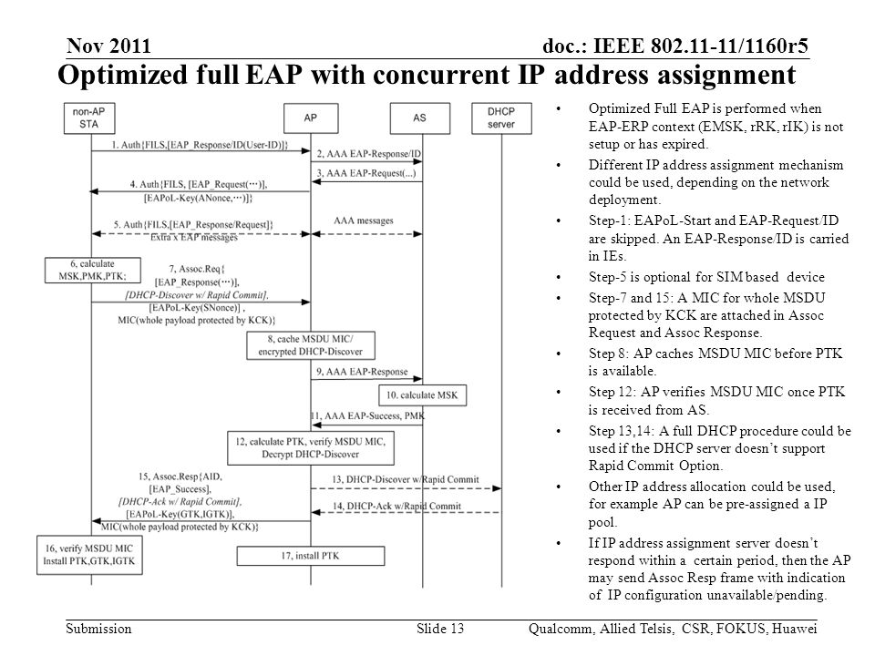 doc.: IEEE 802.11-11/1160r5 Submission Optimized full EAP with concurrent IP address assignment Nov 2011 Qualcomm, Allied Telsis, CSR, FOKUS, HuaweiSlide 13 Optimized Full EAP is performed when EAP-ERP context (EMSK, rRK, rIK) is not setup or has expired.