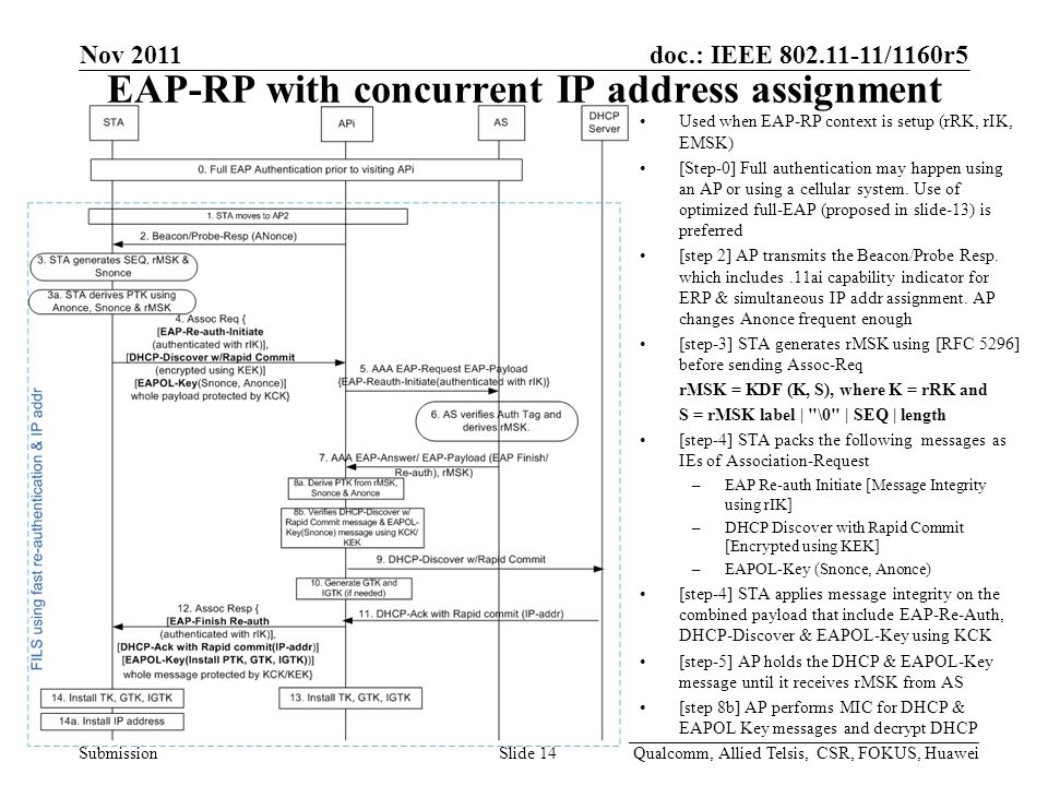 doc.: IEEE 802.11-11/1160r5 Submission EAP-RP with concurrent IP address assignment Nov 2011 Qualcomm, Allied Telsis, CSR, FOKUS, HuaweiSlide 14 Used when EAP-RP context is setup (rRK, rIK, EMSK) [Step-0] Full authentication may happen using an AP or using a cellular system.