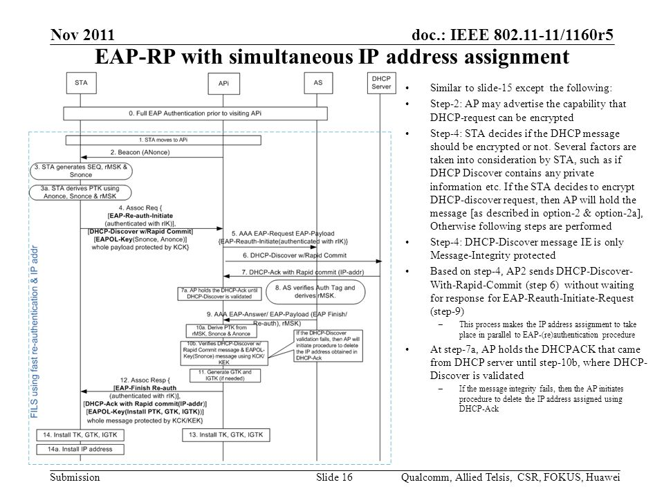 doc.: IEEE /1160r5 SubmissionQualcomm, Allied Telsis, CSR, FOKUS, HuaweiSlide 16 EAP-RP with simultaneous IP address assignment Similar to slide-15 except the following: Step-2: AP may advertise the capability that DHCP-request can be encrypted Step-4: STA decides if the DHCP message should be encrypted or not.