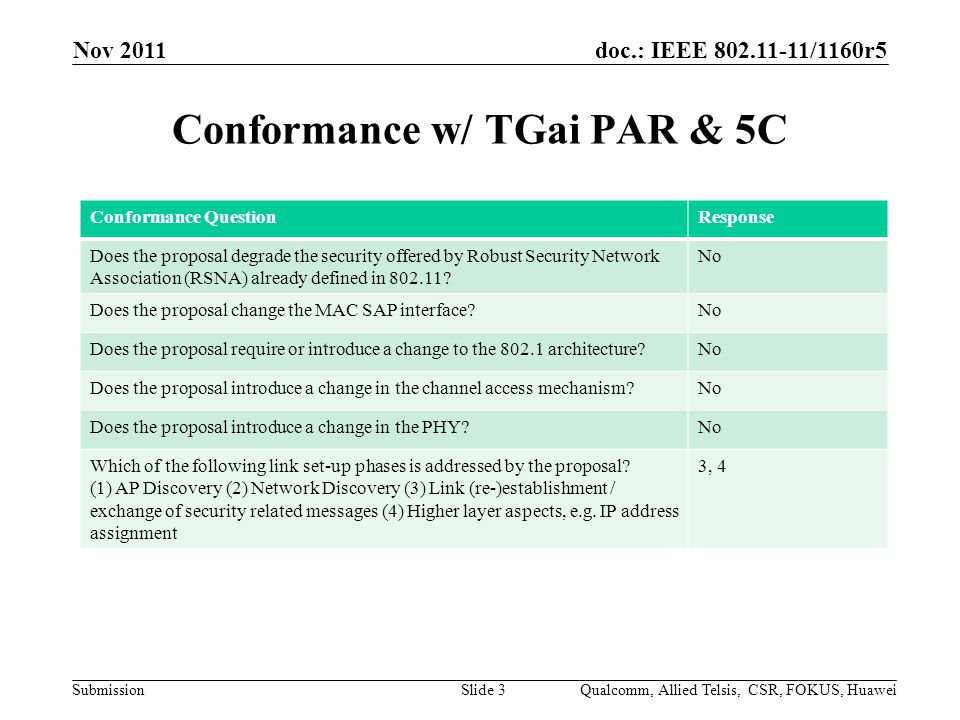doc.: IEEE 802.11-11/1160r5 Submission Conformance w/ TGai PAR & 5C Nov 2011 Qualcomm, Allied Telsis, CSR, FOKUS, HuaweiSlide 3 Conformance QuestionResponse Does the proposal degrade the security offered by Robust Security Network Association (RSNA) already defined in 802.11.